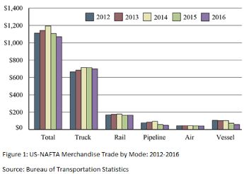 expedited-freight-nafta-statistics-2016.png