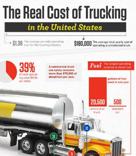 infographic-real-cost-of-trucking-thumb.png